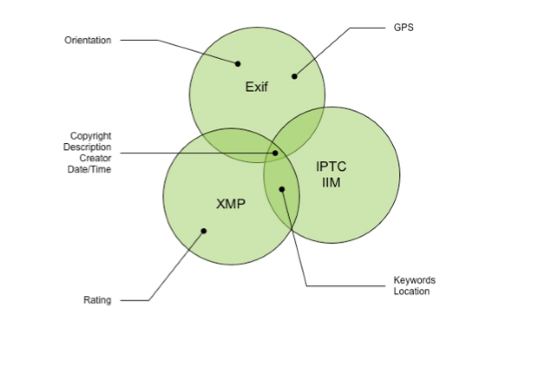 Schema from the Metadata Working Group showing Exif, XMP and IPTC IMM as intersecting sets.
